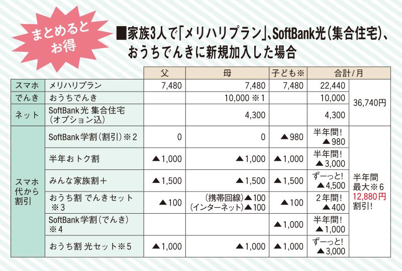 家族3人で「メリハリプラン」、SoftBank光(集合住宅)、おうちでんきに新規加入した場合