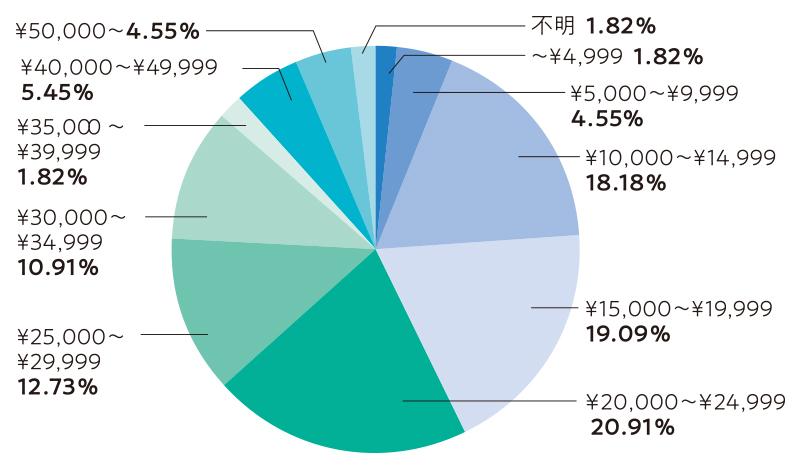 1カ月の電気・ガス・水道代の合計はおよそいくらですか?